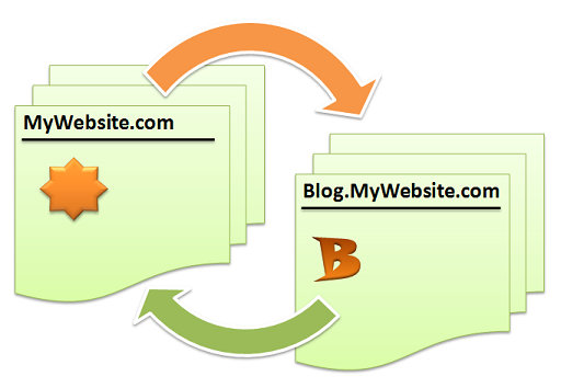 linking-blogger-blog-and-website-via-iFrame-or-RSS-or-cross-linking.png